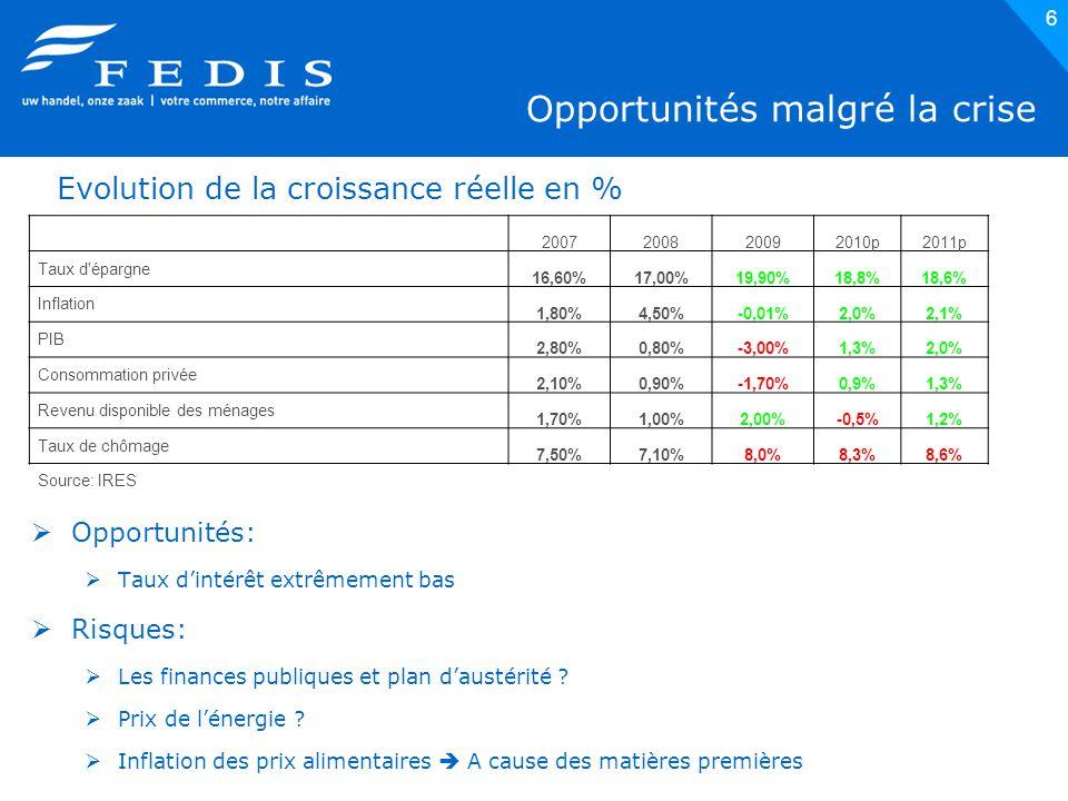 6 Opportunités malgré la crise  Opportunités:  Taux d'intérêt extrêmement bas  Risques:  Les finances publiques et plan d'austérité .