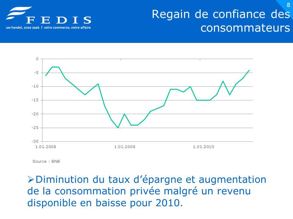 8 Regain de confiance des consommateurs Source : BNB  Diminution du taux d'épargne et augmentation de la consommation privée malgré un revenu disponible en baisse pour 2010.