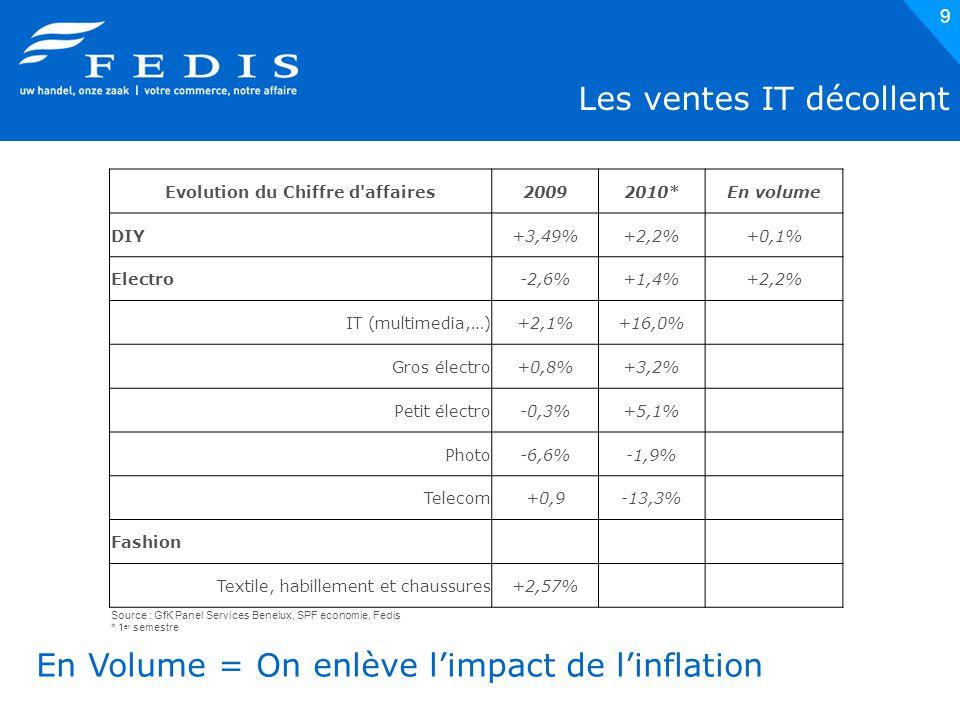20 95% des commerçants vont stabiliser ou augmenter leur personnel Source: Enquête Fedis