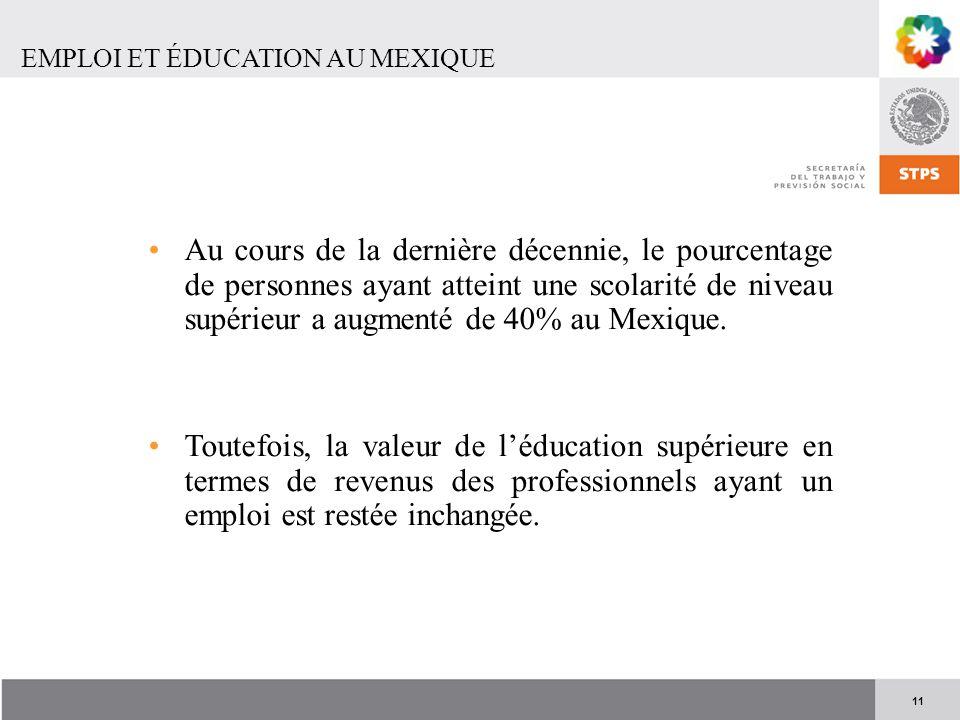 11 EMPLOI ET ÉDUCATION AU MEXIQUE Au cours de la dernière décennie, le pourcentage de personnes ayant atteint une scolarité de niveau supérieur a augm