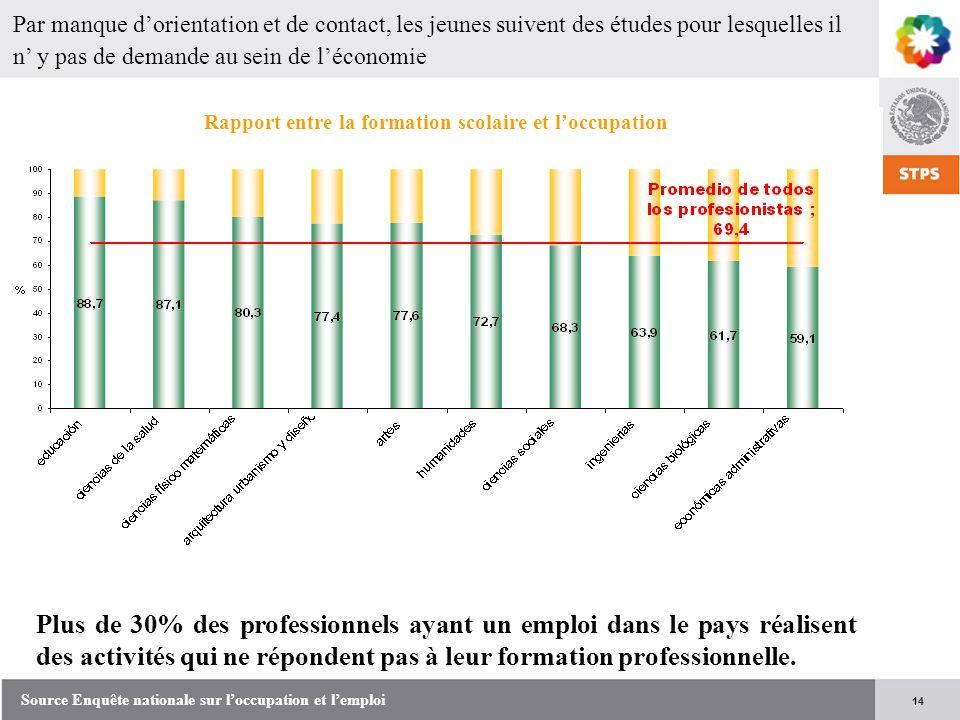 14 Par manque d'orientation et de contact, les jeunes suivent des études pour lesquelles il n' y pas de demande au sein de l'économie Plus de 30% des