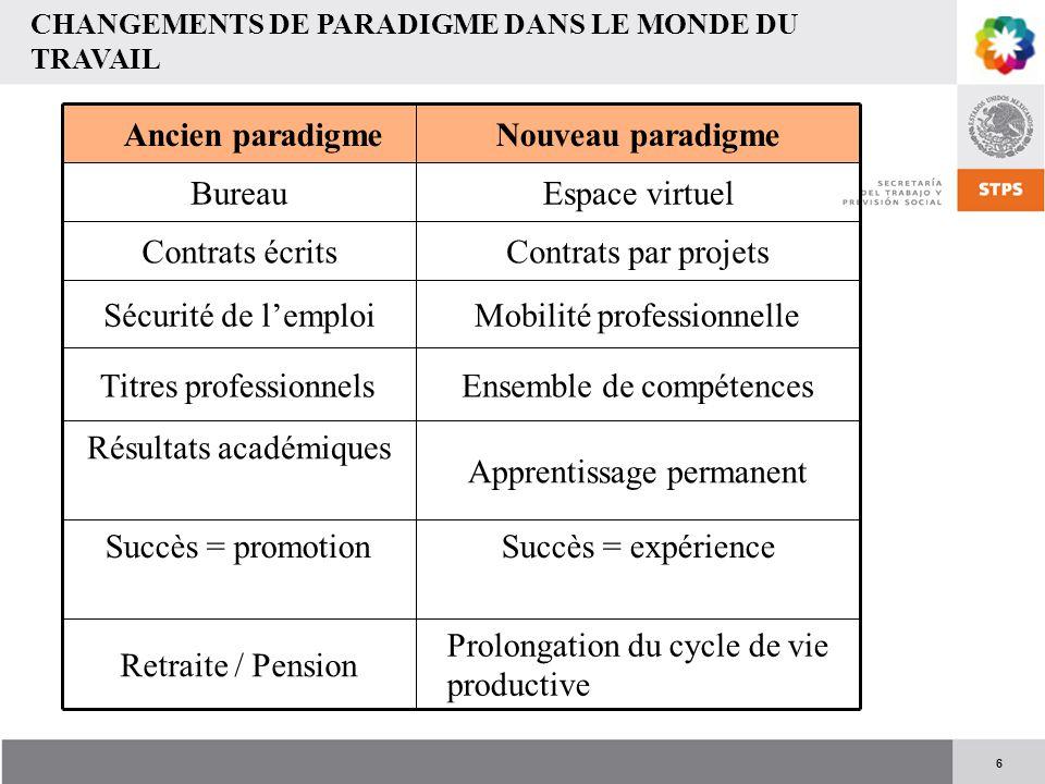 6 CHANGEMENTS DE PARADIGME DANS LE MONDE DU TRAVAIL Ancien paradigmeNouveau paradigme BureauEspace virtuel Contrats écritsContrats par projets Sécurit