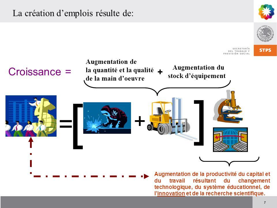 7 = + [ ] Croissance = Augmentation de la quantité et la qualité de la main d'oeuvre Augmentation du stock d'équipement + La création d'emplois résult
