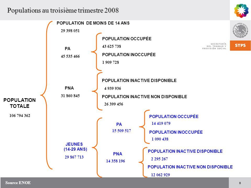 8 POPULATION TOTALE POPULATION DE MOINS DE 14 ANS PNA PA POPULATION INACTIVE DISPONIBLE POPULATION INACTIVE NON DISPONIBLE JEUNES (14-29 ANS) PA PNA P