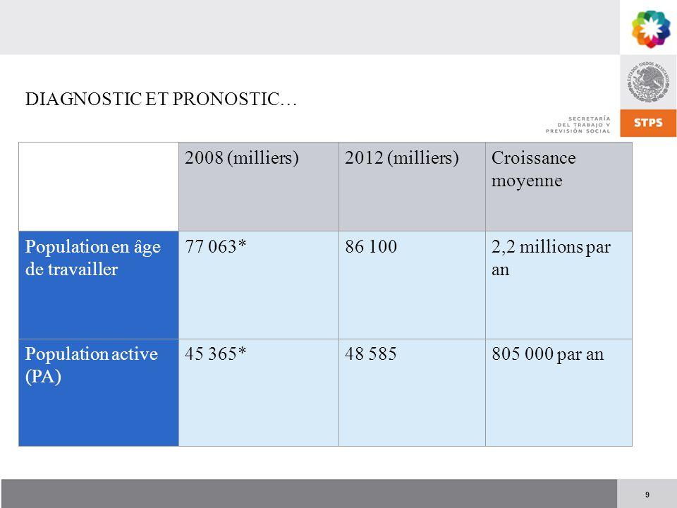 9 DIAGNOSTIC ET PRONOSTIC… 2008 (milliers)2012 (milliers)Croissance moyenne Population en âge de travailler 77 063*86 1002,2 millions par an Populatio