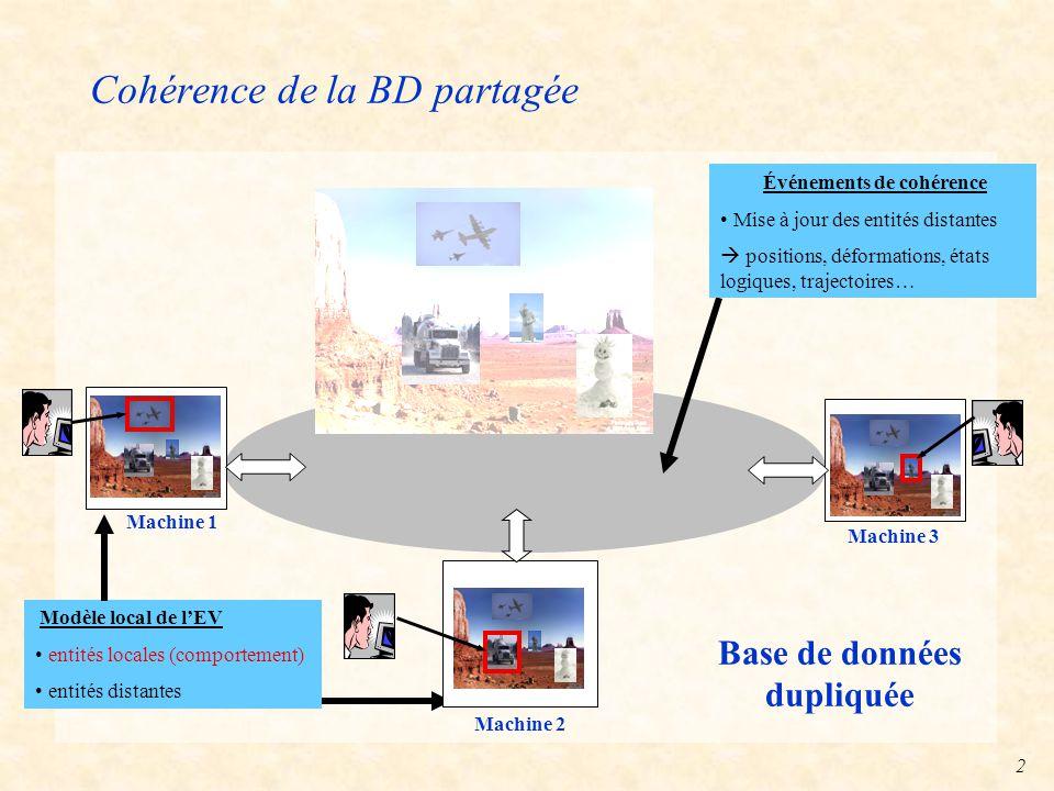 2 Cohérence de la BD partagée Machine 1 Machine 2 Machine 3 Base de données dupliquée Événements de cohérence Mise à jour des entités distantes  positions, déformations, états logiques, trajectoires… Modèle local de l'EV entités locales (comportement) entités distantes
