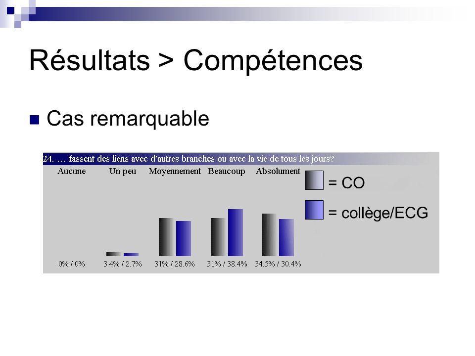 Résultats > Compétences Cas remarquable = CO = collège/ECG
