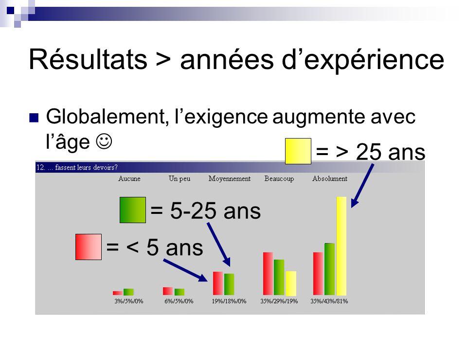Résultats > années d'expérience Globalement, l'exigence augmente avec l'âge = < 5 ans = 5-25 ans = > 25 ans