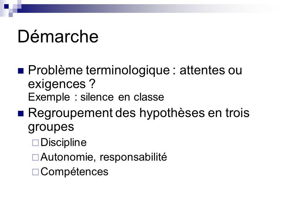 Démarche Problème terminologique : attentes ou exigences .