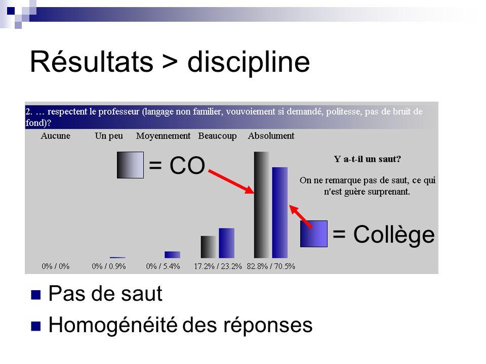 Résultats > discipline Pas de saut Homogénéité des réponses = CO = Collège