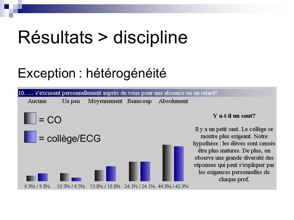 Résultats > discipline Exception : hétérogénéité = CO = collège/ECG