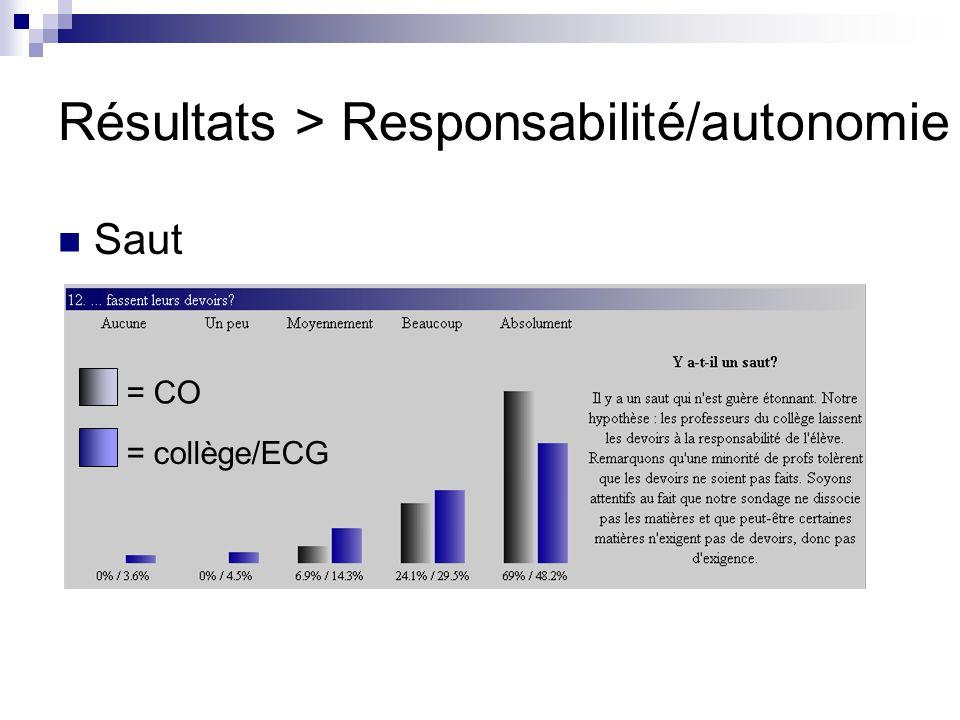 Résultats > Responsabilité/autonomie Saut = CO = collège/ECG