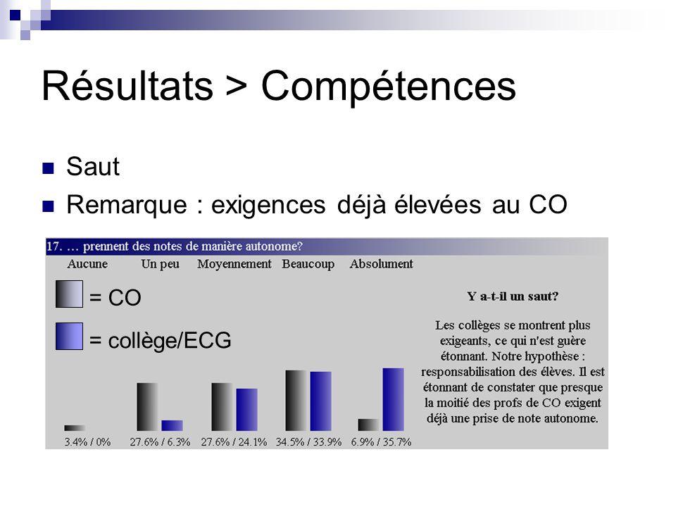 Résultats > Compétences Saut Remarque : exigences déjà élevées au CO = CO = collège/ECG