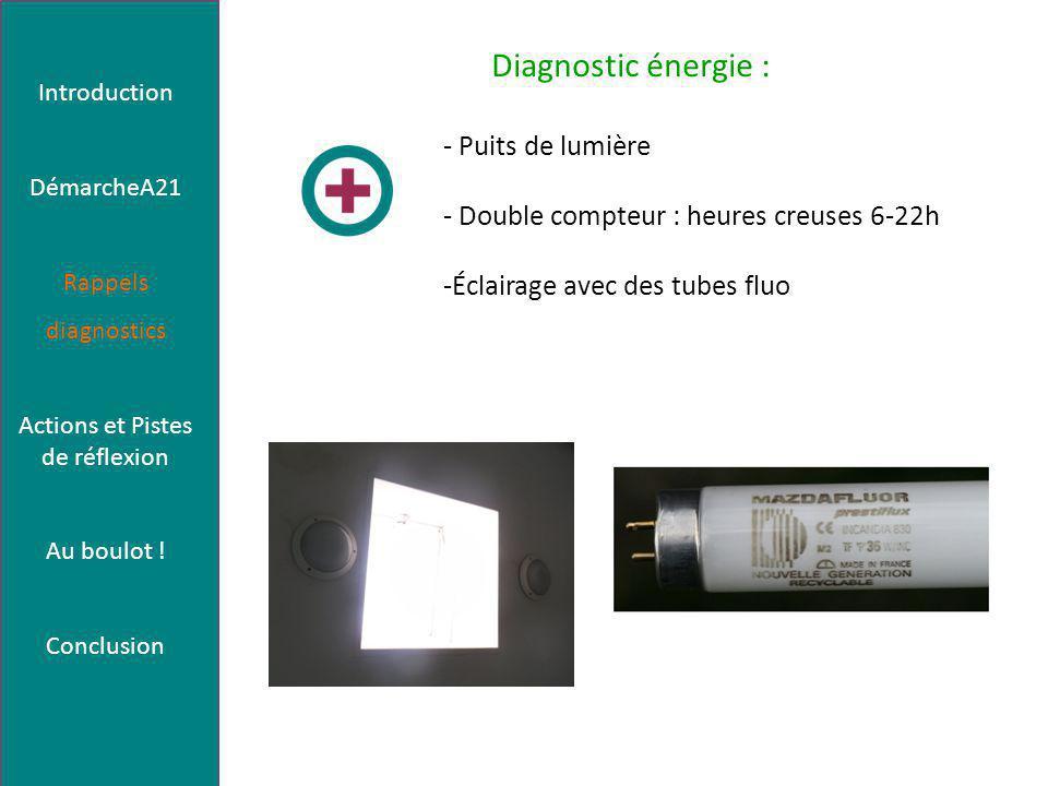 Diagnostic énergie : - Puits de lumière - Double compteur : heures creuses 6-22h -Éclairage avec des tubes fluo Introduction DémarcheA21 Rappels diagnostics Actions et Pistes de réflexion Au boulot .