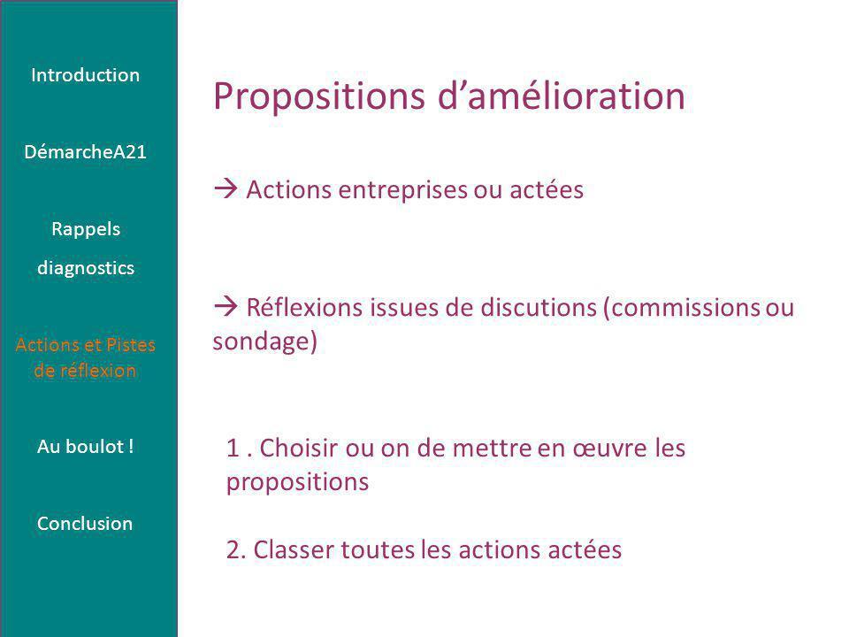 Propositions d'amélioration  Actions entreprises ou actées  Réflexions issues de discutions (commissions ou sondage) 1.
