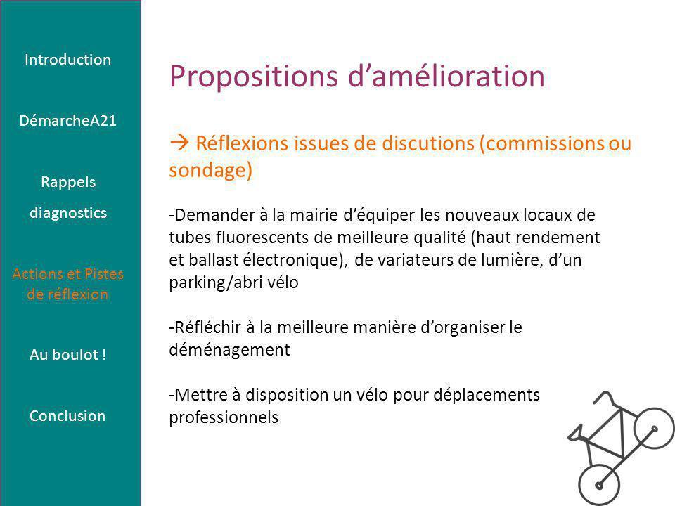 Propositions d'amélioration -Demander à la mairie d'équiper les nouveaux locaux de tubes fluorescents de meilleure qualité (haut rendement et ballast électronique), de variateurs de lumière, d'un parking/abri vélo -Réfléchir à la meilleure manière d'organiser le déménagement -Mettre à disposition un vélo pour déplacements professionnels  Réflexions issues de discutions (commissions ou sondage) Introduction DémarcheA21 Rappels diagnostics Actions et Pistes de réflexion Au boulot .
