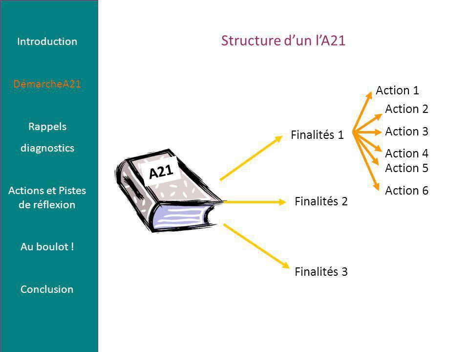 Structure d'un l'A21 Finalités 1 Finalités 2 Finalités 3 Action 1 Action 2 Action 3 Action 4 Action 5 Action 6 A21 Introduction DémarcheA21 Rappels diagnostics Actions et Pistes de réflexion Au boulot .