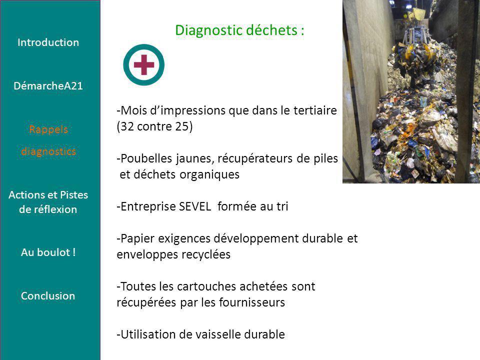 Diagnostic déchets : -Mois d'impressions que dans le tertiaire (32 contre 25) -Poubelles jaunes, récupérateurs de piles et déchets organiques -Entreprise SEVEL formée au tri -Papier exigences développement durable et enveloppes recyclées -Toutes les cartouches achetées sont récupérées par les fournisseurs -Utilisation de vaisselle durable Introduction DémarcheA21 Rappels diagnostics Actions et Pistes de réflexion Au boulot .