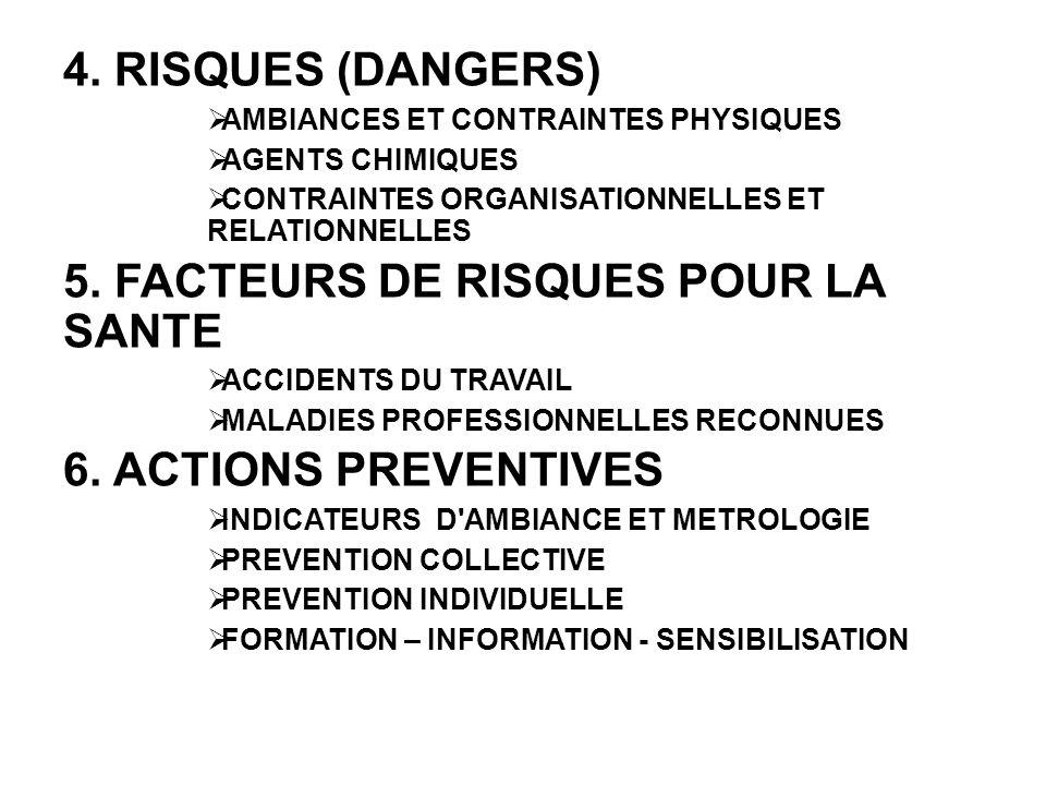 4. RISQUES (DANGERS)  AMBIANCES ET CONTRAINTES PHYSIQUES  AGENTS CHIMIQUES  CONTRAINTES ORGANISATIONNELLES ET RELATIONNELLES 5. FACTEURS DE RISQUES