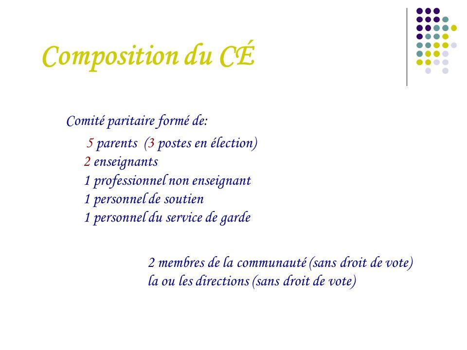 Composition du CÉ Comité paritaire formé de: 5 parents (3 postes en élection) 2 enseignants 1 professionnel non enseignant 1 personnel de soutien 1 pe