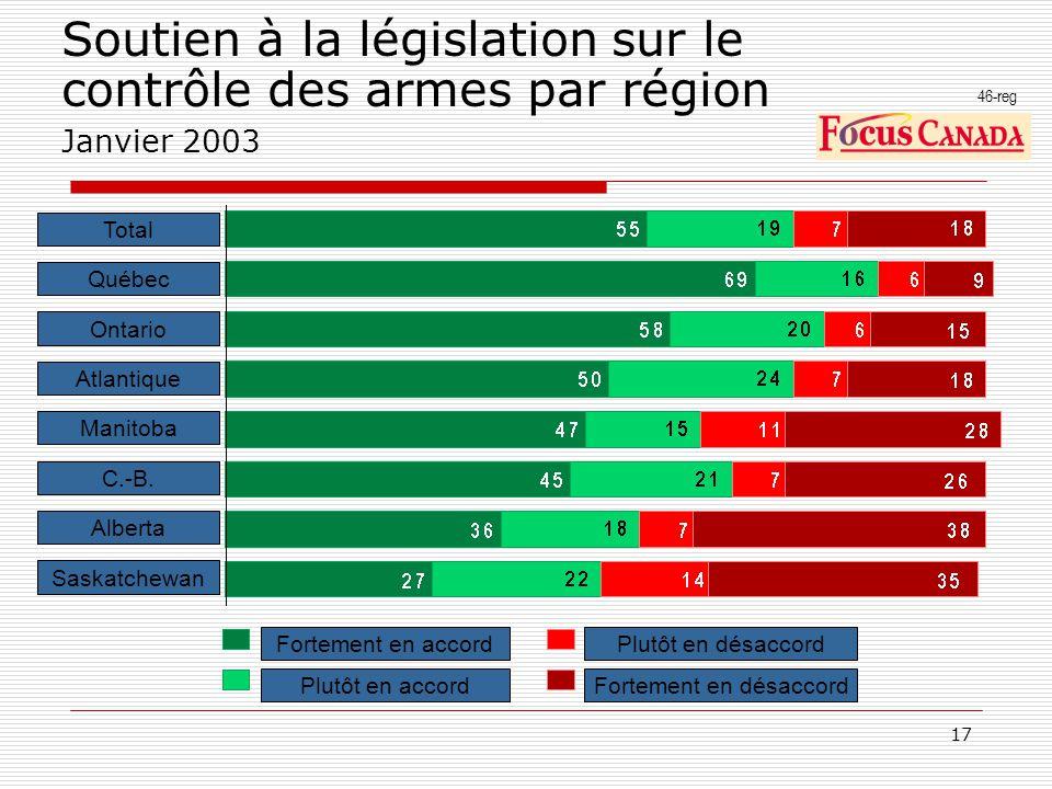 17 Soutien à la législation sur le contrôle des armes par région Janvier 2003 46-reg Fortement en accord Plutôt en accord Plutôt en désaccord Fortemen