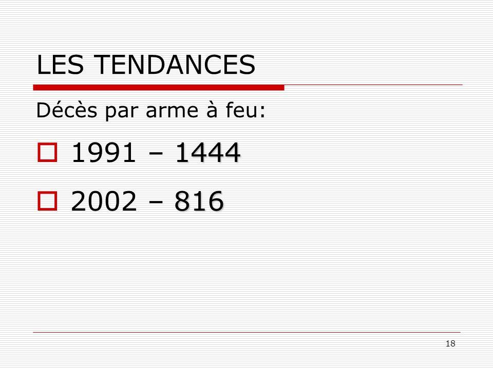 18 LES TENDANCES Décès par arme à feu: 1444  1991 – 1444 816  2002 – 816