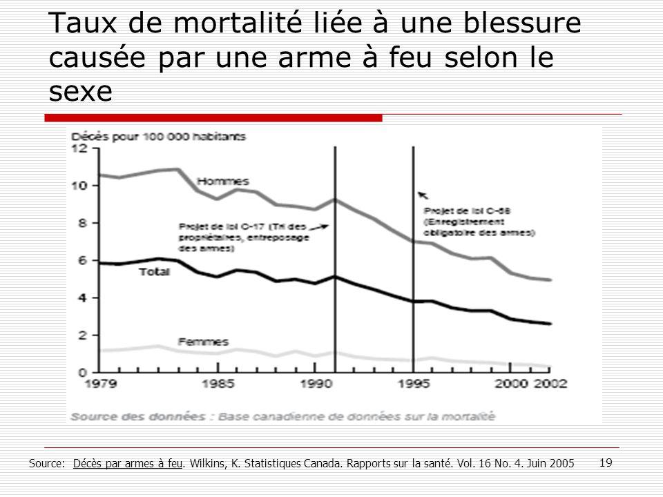 19 Taux de mortalité liée à une blessure causée par une arme à feu selon le sexe Source: Décès par armes à feu. Wilkins, K. Statistiques Canada. Rappo