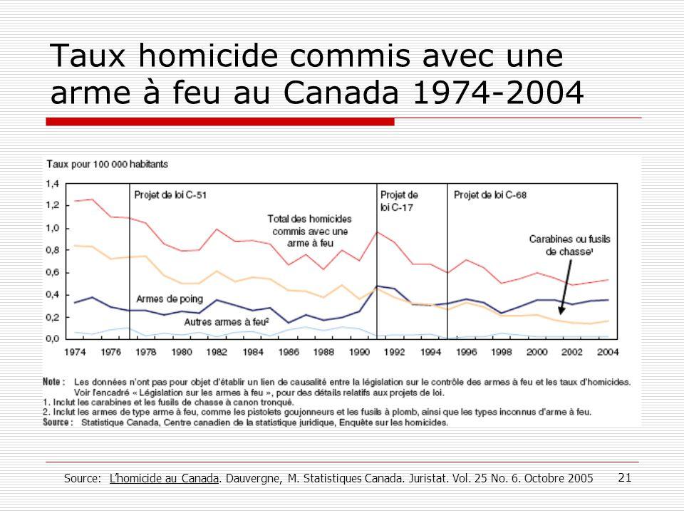 21 Taux homicide commis avec une arme à feu au Canada 1974-2004 Source: L'homicide au Canada. Dauvergne, M. Statistiques Canada. Juristat. Vol. 25 No.