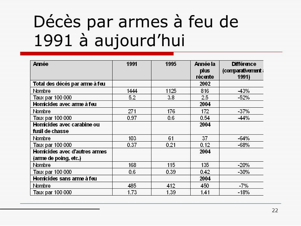 22 Décès par armes à feu de 1991 à aujourd'hui