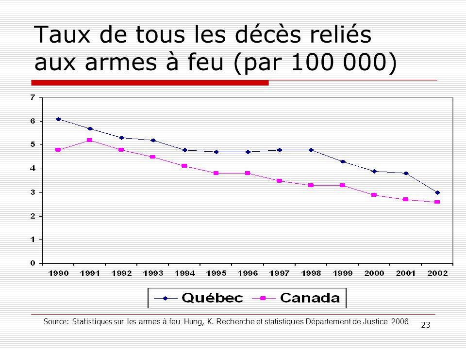 23 Taux de tous les décès reliés aux armes à feu (par 100 000) Source: Statistiques sur les armes à feu. Hung, K. Recherche et statistiques Départemen