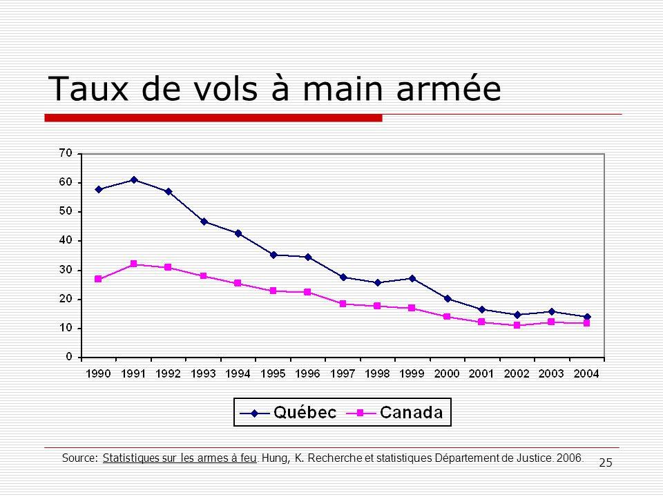 25 Taux de vols à main armée Source: Statistiques sur les armes à feu. Hung, K. Recherche et statistiques Département de Justice. 2006.