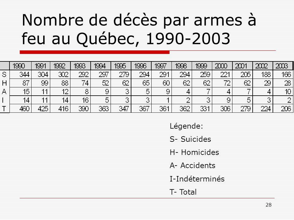 28 Nombre de décès par armes à feu au Québec, 1990-2003 Légende: S- Suicides H- Homicides A- Accidents I-Indéterminés T- Total
