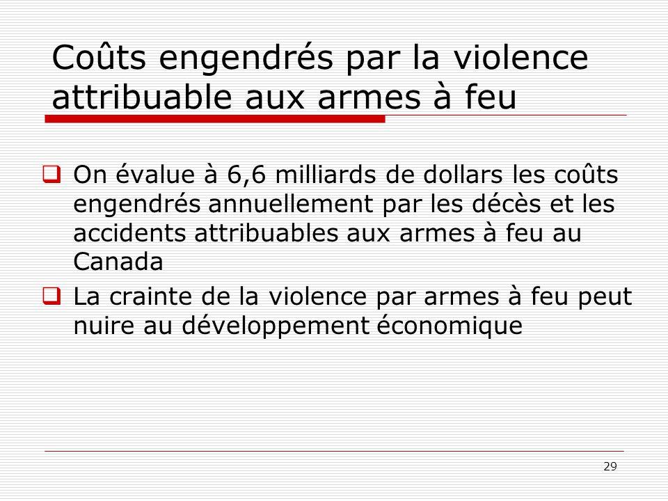 29 Coûts engendrés par la violence attribuable aux armes à feu  On évalue à 6,6 milliards de dollars les coûts engendrés annuellement par les décès e