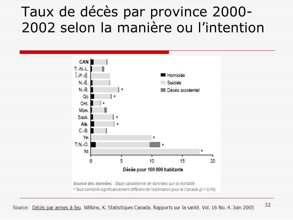 32 Taux de décès par province 2000- 2002 selon la manière ou l'intention Source: Décès par armes à feu. Wilkins, K. Statistiques Canada. Rapports sur