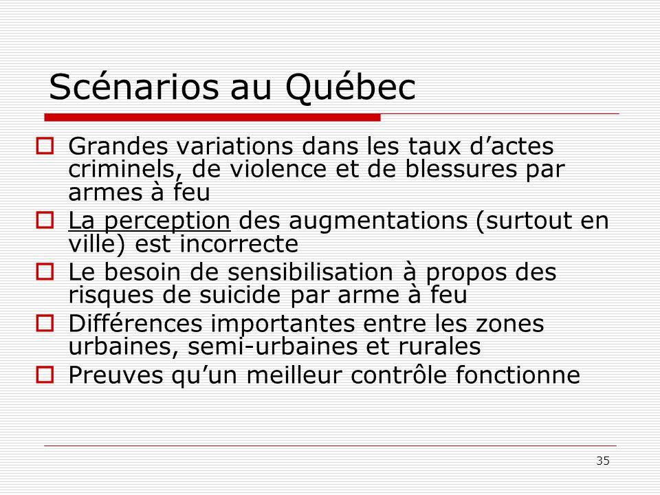 35 Scénarios au Québec  Grandes variations dans les taux d'actes criminels, de violence et de blessures par armes à feu  La perception des augmentat