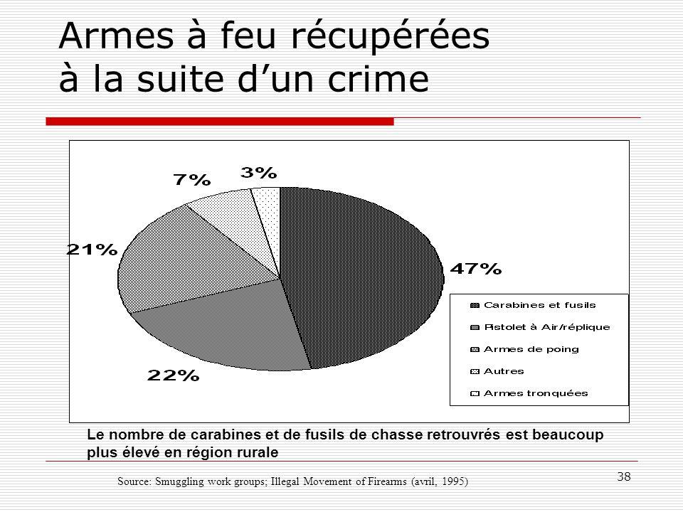 38 Armes à feu récupérées à la suite d'un crime Source: Smuggling work groups; Illegal Movement of Firearms (avril, 1995) Le nombre de carabines et de