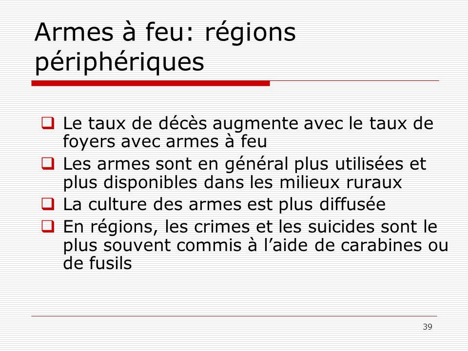 39 Armes à feu: régions périphériques  Le taux de décès augmente avec le taux de foyers avec armes à feu  Les armes sont en général plus utilisées e