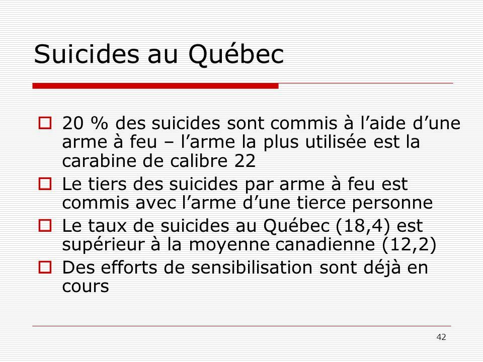 42 Suicides au Québec  20 % des suicides sont commis à l'aide d'une arme à feu – l'arme la plus utilisée est la carabine de calibre 22  Le tiers des