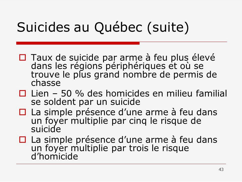 43  Taux de suicide par arme à feu plus élevé dans les régions périphériques et où se trouve le plus grand nombre de permis de chasse  Lien – 50 % d