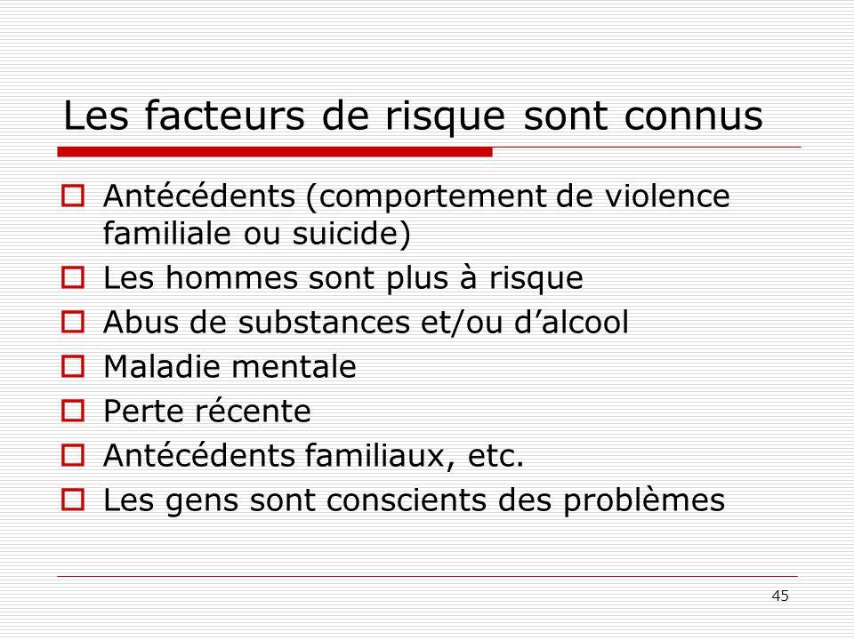 45 Les facteurs de risque sont connus  Antécédents (comportement de violence familiale ou suicide)  Les hommes sont plus à risque  Abus de substanc