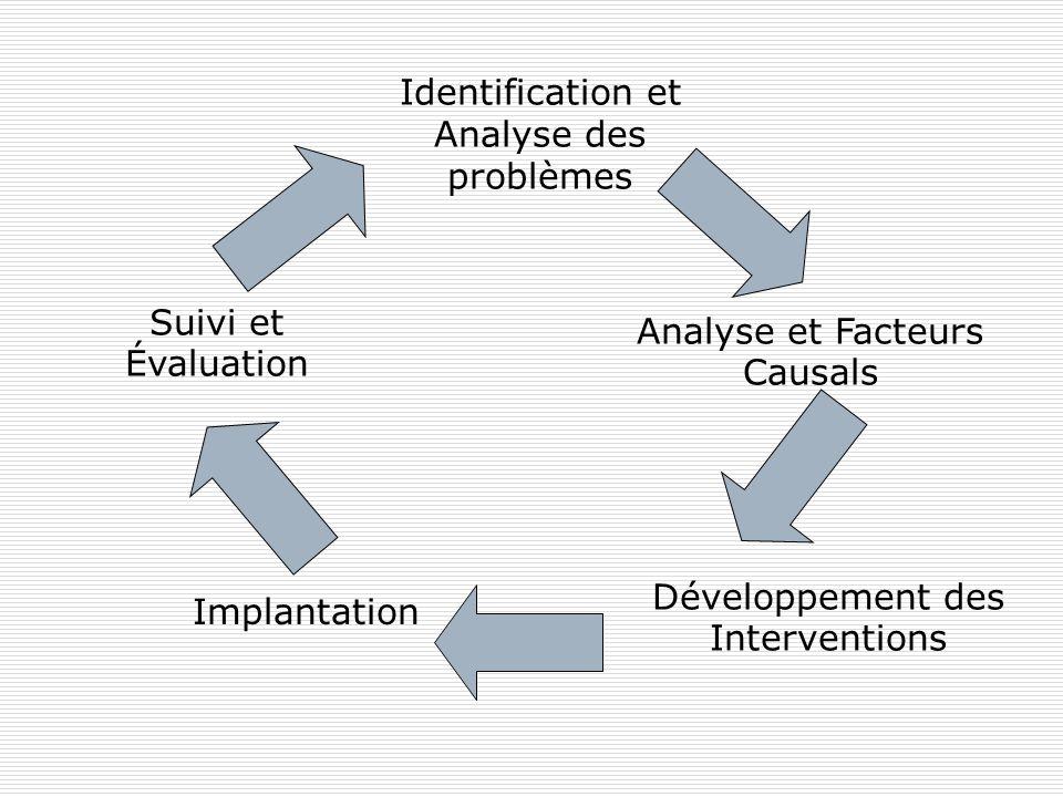 Identification et Analyse des problèmes Analyse et Facteurs Causals Développement des Interventions Implantation Suivi et Évaluation