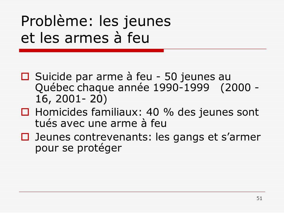 51 Problème: les jeunes et les armes à feu 1620  Suicide par arme à feu - 50 jeunes au Québec chaque année 1990-1999 (2000 - 16, 2001- 20)  Homicide