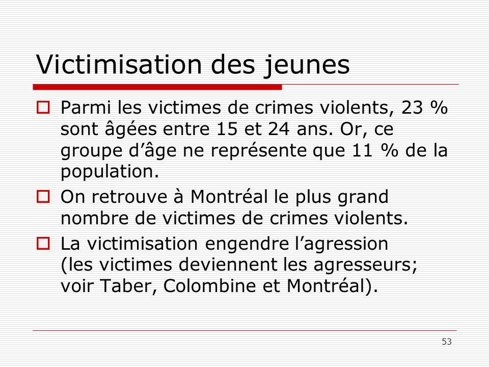 53 Victimisation des jeunes  Parmi les victimes de crimes violents, 23 % sont âgées entre 15 et 24 ans. Or, ce groupe d'âge ne représente que 11 % de