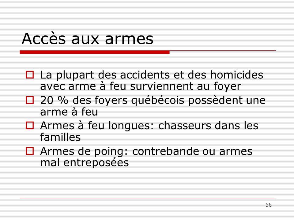 56 Accès aux armes  La plupart des accidents et des homicides avec arme à feu surviennent au foyer  20 % des foyers québécois possèdent une arme à f