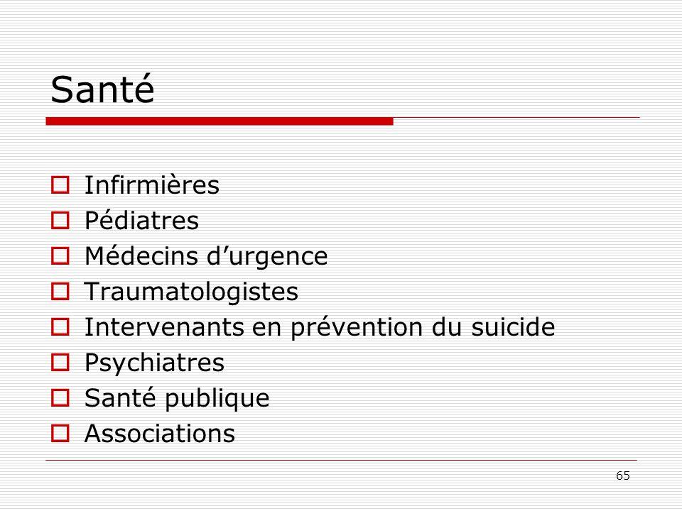 65 Santé  Infirmières  Pédiatres  Médecins d'urgence  Traumatologistes  Intervenants en prévention du suicide  Psychiatres  Santé publique  As
