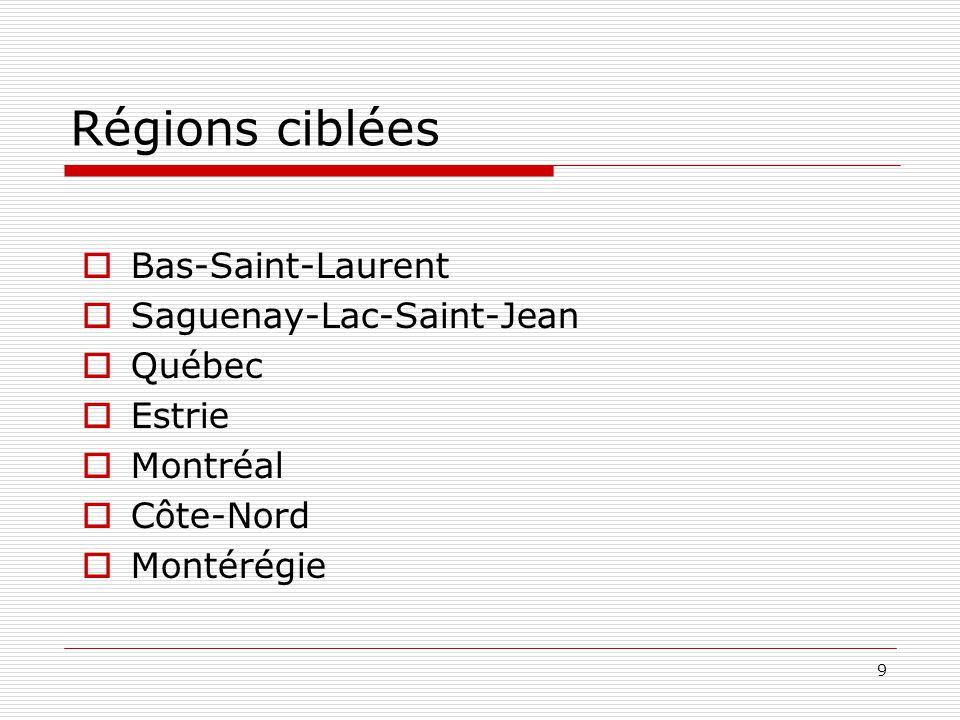 9 Régions ciblées  Bas-Saint-Laurent  Saguenay-Lac-Saint-Jean  Québec  Estrie  Montréal  Côte-Nord  Montérégie