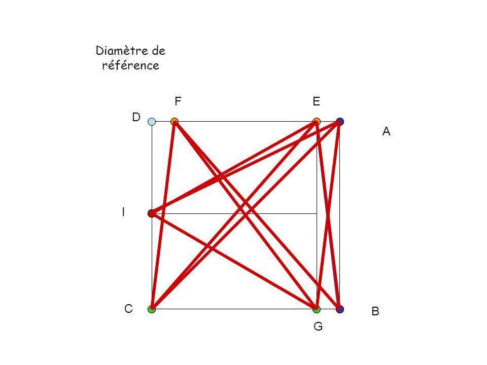 Diamètre de référence A B C D EF G I