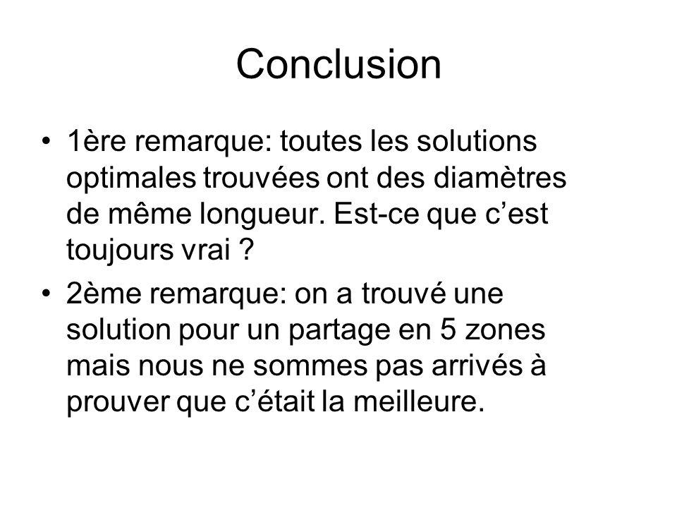 Conclusion 1ère remarque: toutes les solutions optimales trouvées ont des diamètres de même longueur.