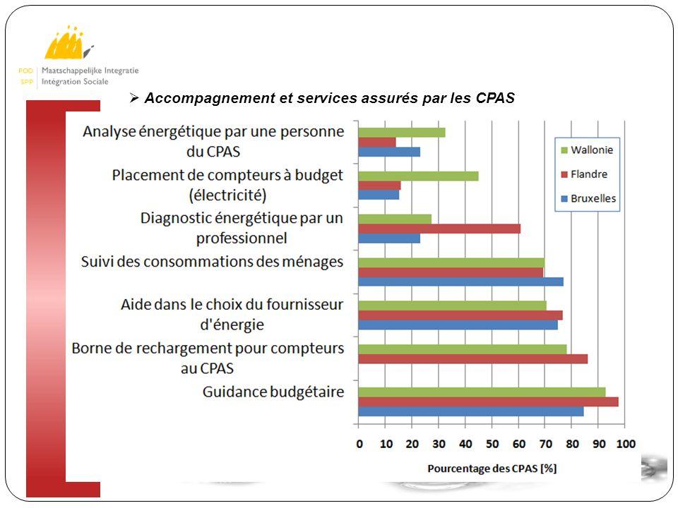 10  Accompagnement et services assurés par les CPAS