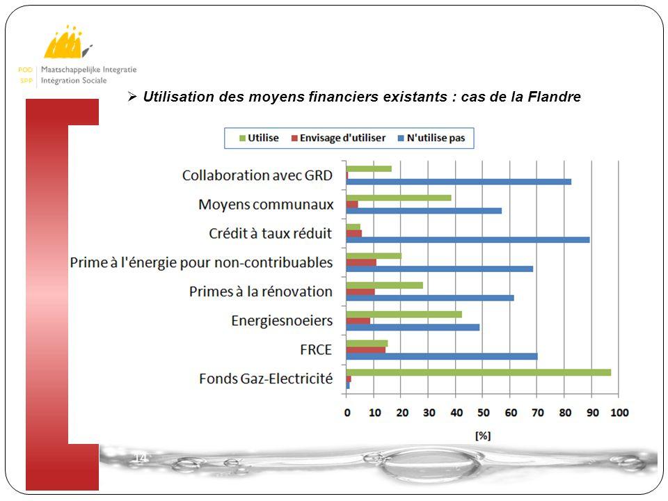 14  Utilisation des moyens financiers existants : cas de la Flandre